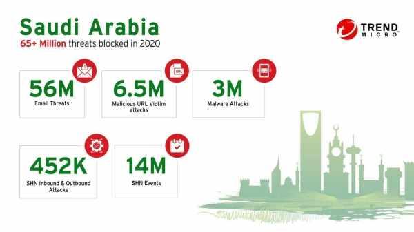 saudi-arabia threats trend micro innovations