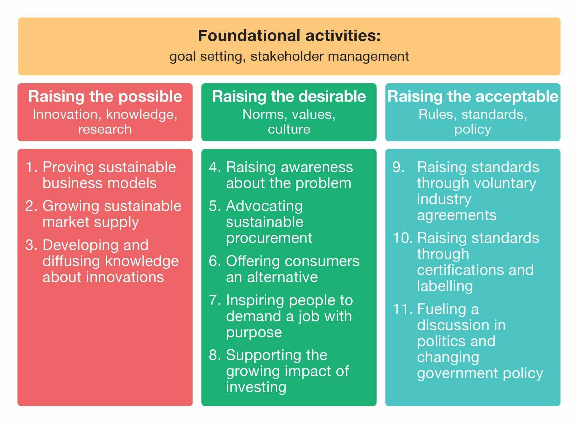 social enterprises entire industries sustainability