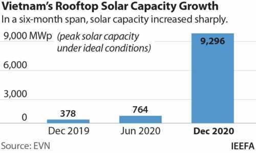 solar coal viet nam plants
