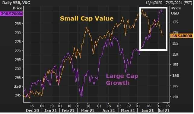 stocks winners decade cap rates