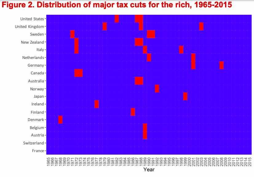 study tax trickle