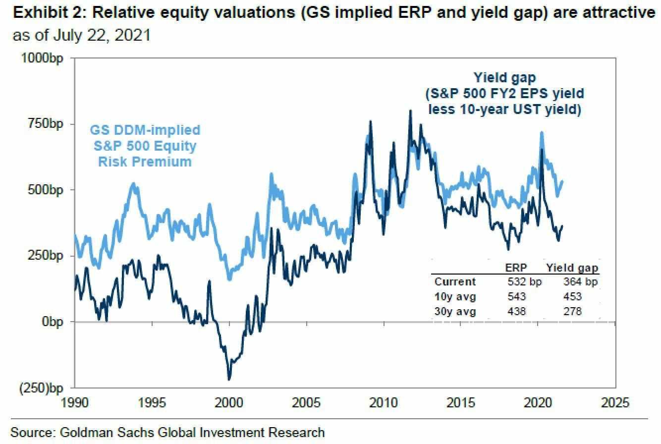 valuation, yield, quagmire, havoc, models,