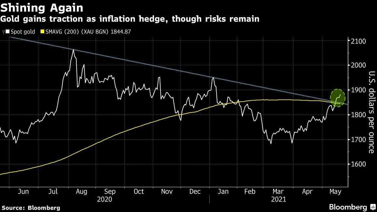 volatile stocks markets wrap futures