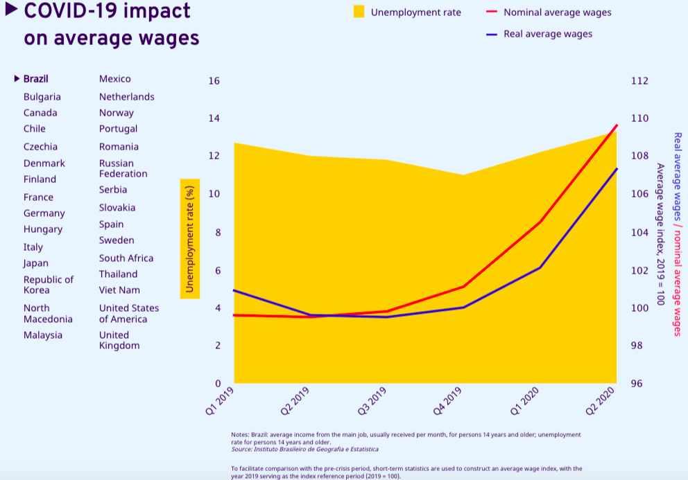 wages chart world wage covid
