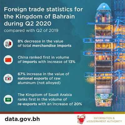 imports bahrain billion