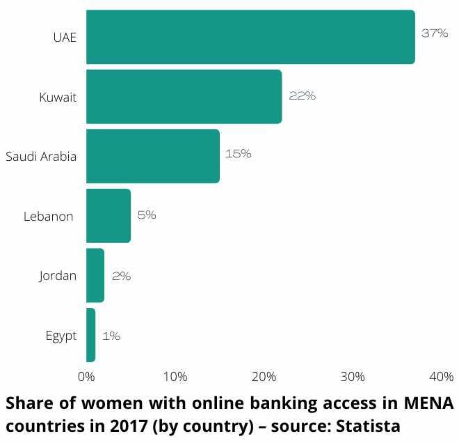 women economic prosperity financial world