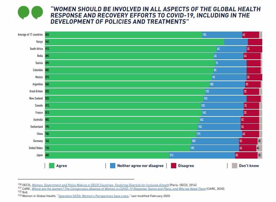 women frontline poll covid response